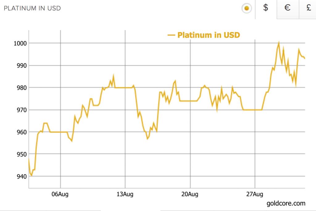Platinum Price in USD, Aug 2017