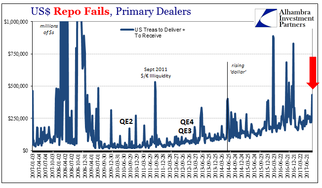 US Repo Fails, Jan 2007 - Jun 2017