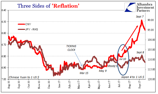 Reflation, Aug 2016 - Sep 2017