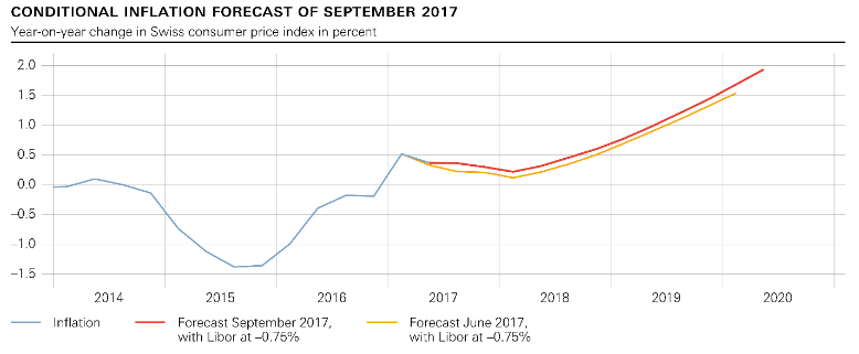 SNB Switzerland Conditional Inflation Forecast