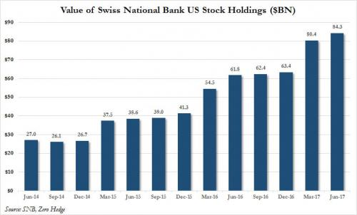 Value of SNB US Stock Holdings