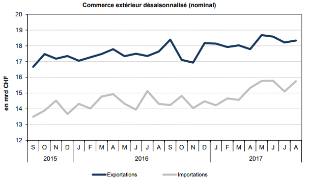 Swiss exports and imports, seasonally adjusted (in bn CHF), August 2017
