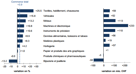 Swiss Exports per Sector August 2017 vs. 2016