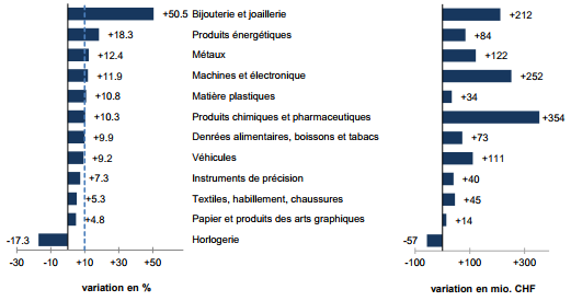 Swiss Imports per Sector August 2017 vs. 2016