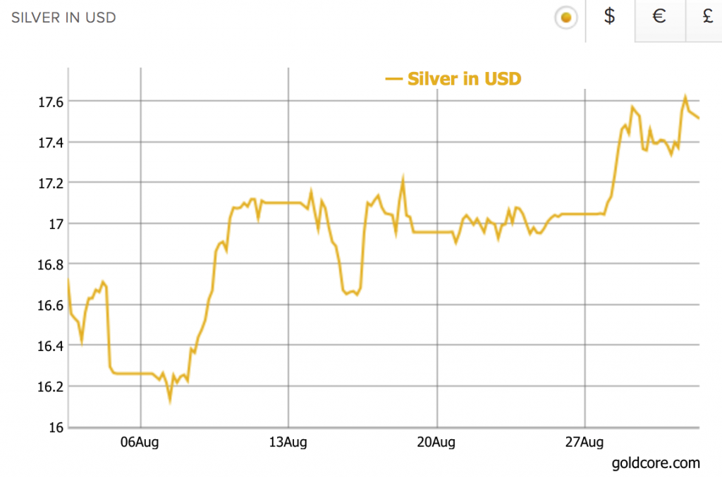 Silver Price in USD, Aug 2017