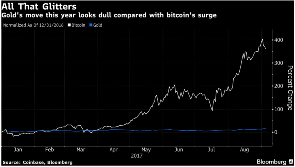 Gold is move this year looks dull compared with bitcoin is surge 1 year