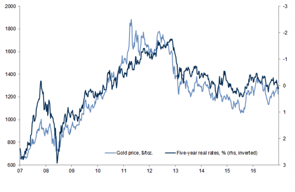Gold Price & Five-year rates, 2007 - 2016