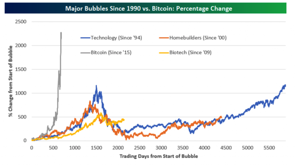Major Bubbles Since 1990 and Bitcoin Change