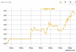 Gold Price in USD, Sep 2017