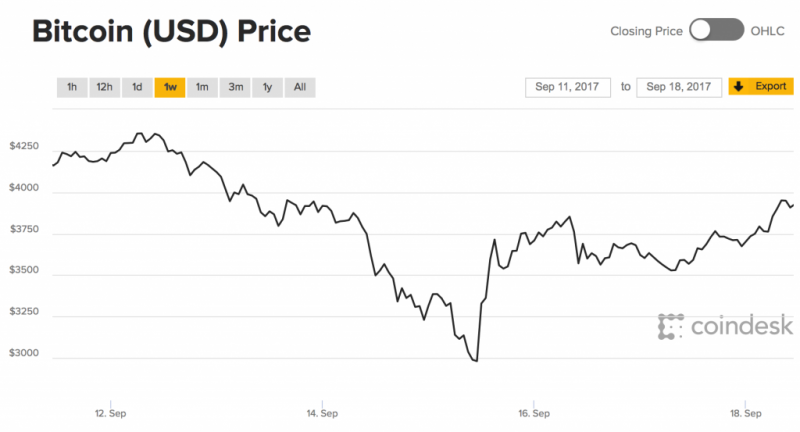 Bitcoin Price in USD, 12 September
