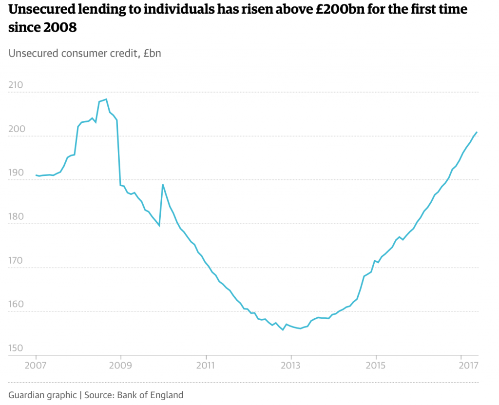 Unsecured Lending to Individuals, 2007 - 2017