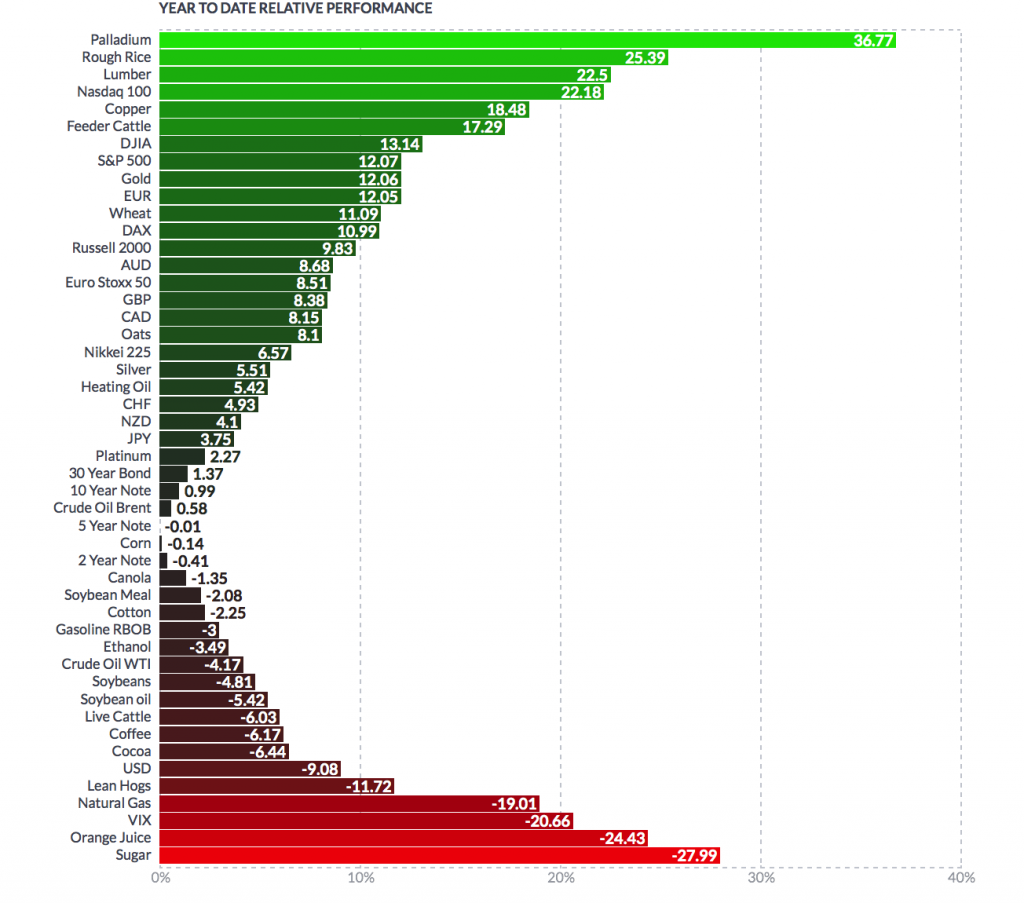 Year to Date Relative Performance