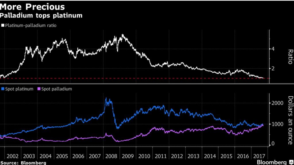Platinum - Palladium Ratio, 2002 - 2017