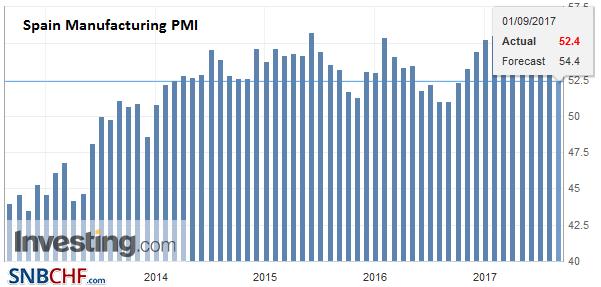 Spain Manufacturing PMI, Aug 2017