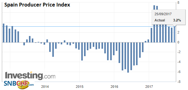 Spain Producer Price Index (PPI) YoY, Sep 2017