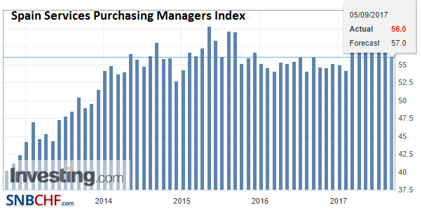 Spain Services Purchasing Managers Index (PMI), Aug 2017