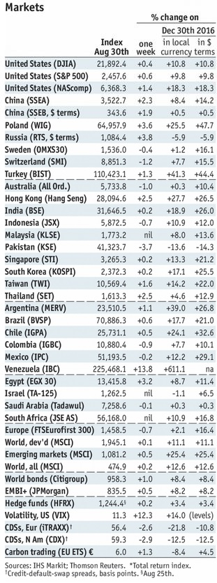 Stock Markets Emerging Markets, August 30th