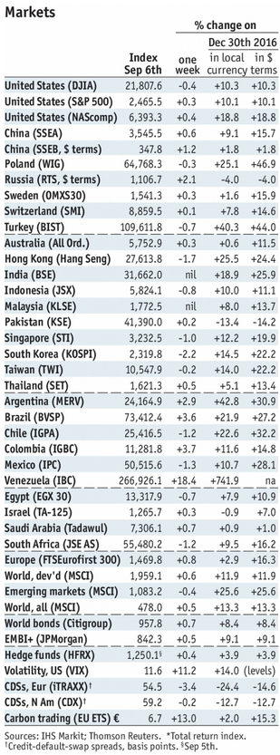 Stock Markets Emerging Markets, September 11