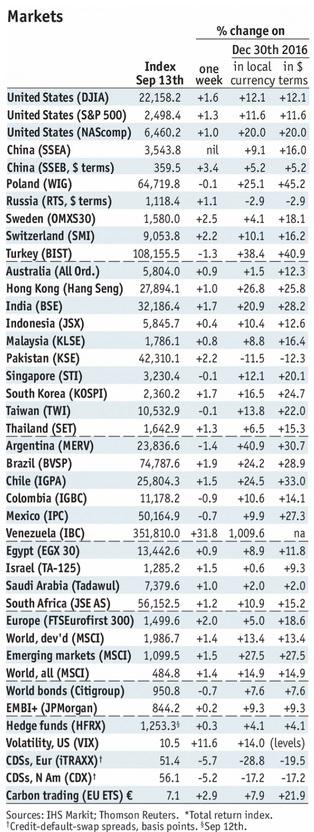 Stock Markets Emerging Markets, September 16