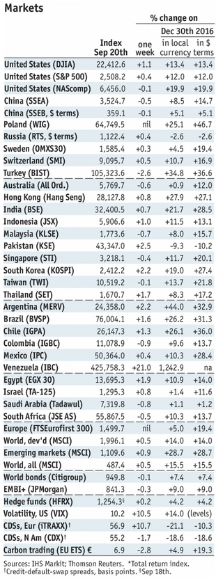 Stock Markets Emerging Markets, September 20