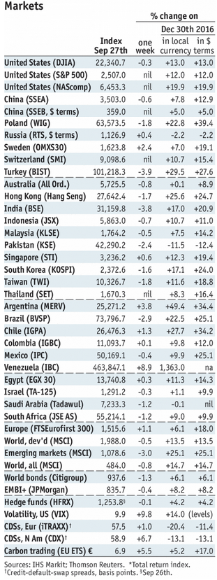 Stock Markets Emerging Markets, September 27