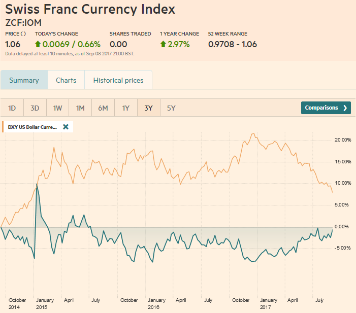 Swiss Franc Currency Index (3 years), September 09