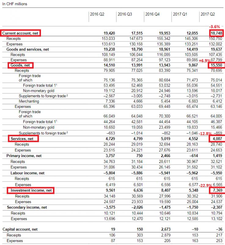 Swiss Balance of Payments Q2 2017