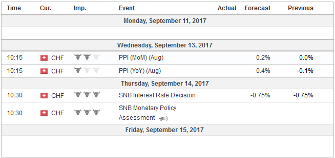 Economic Events: Switzerland, Week September 11