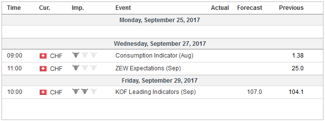 Economic Events: Switzerland, Week September 25