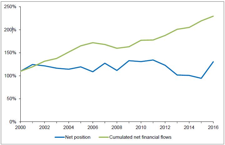 Switzerland Current Account YoY, 2000 - 2016