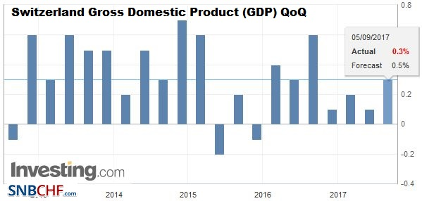 Switzerland Gross Domestic Product (GDP) QoQ, Q2 2017