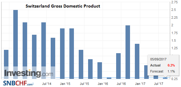 Switzerland Gross Domestic Product (GDP) YoY, Aug 2017