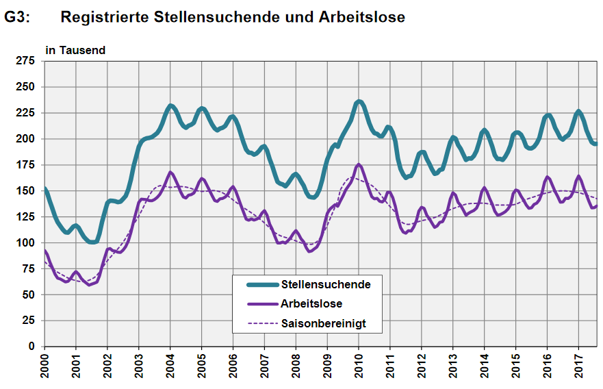 Switzerland, Number of Employed and Number of Job Seekers, August 2017