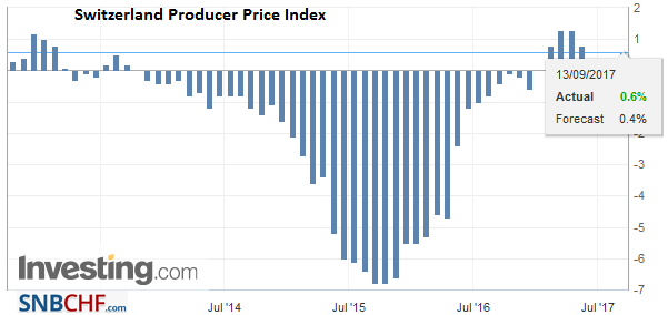 Switzerland Producer Price Index (PPI) YoY, Aug 2017