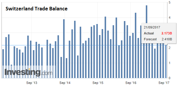 Switzerland Trade Balance, Aug 2017