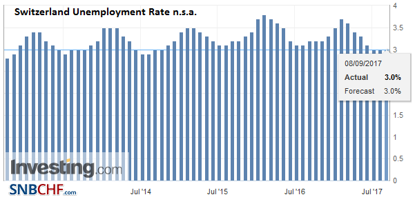 Switzerland Unemployment Rate n.s.a. August 2017