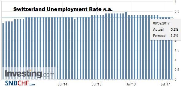 Switzerland Unemployment Rate s.a., August 2017