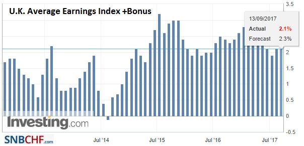 U.K. Average Earnings Index +Bonus, Jul 2017