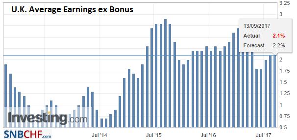 U.K. Average Earnings ex Bonus, Jul 2017