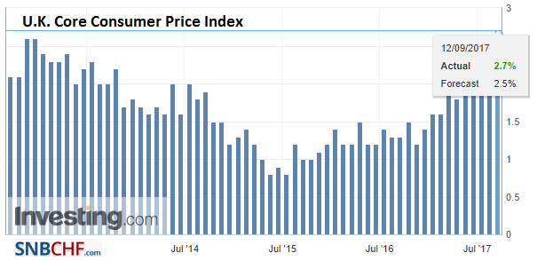 U.K. Core Consumer Price Index (CPI) YoY, Aug 2017