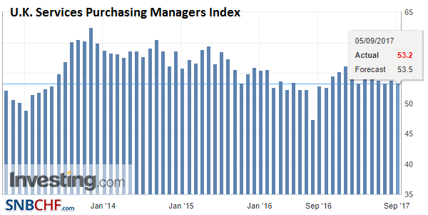 U.K. Services Purchasing Managers Index (PMI), Aug 2017