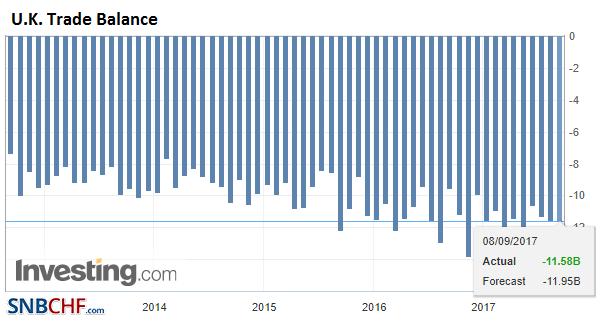 U.K. Trade Balance, Jul 2017