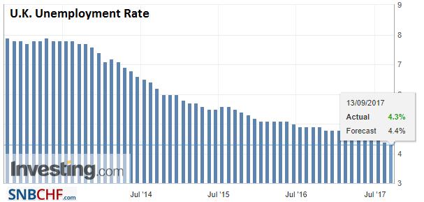 U.K. Unemployment Rate, Jul 2017