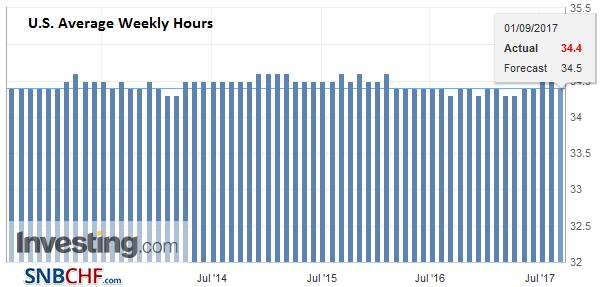 U.S. Average Weekly Hours, Aug 2017