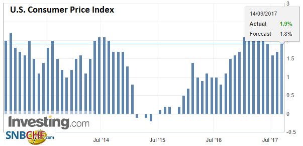 U.S. Consumer Price Index (CPI) YoY, Aug 2017