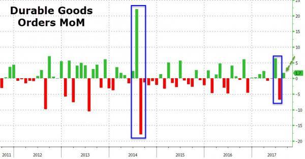U.S. Durable Goods Orders, Aug 2017