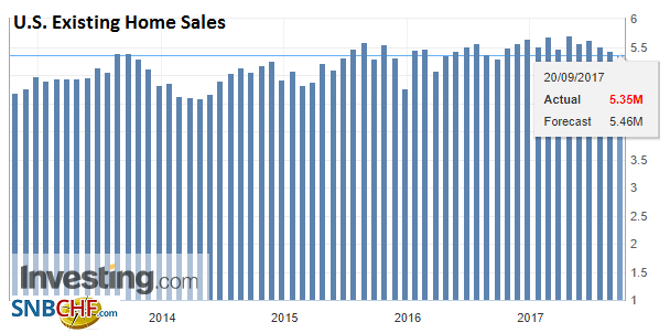U.S. Existing Home Sales, Aug 2017