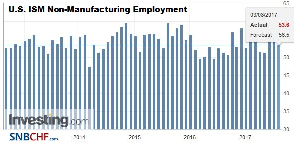 U.S. ISM Non-Manufacturing Employment, August 2017