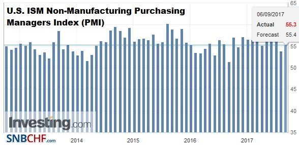 U.S. ISM Non-Manufacturing Purchasing Managers Index (PMI), August 2017