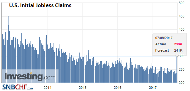 U.S. Initial Jobless Claims, 07 September 2017